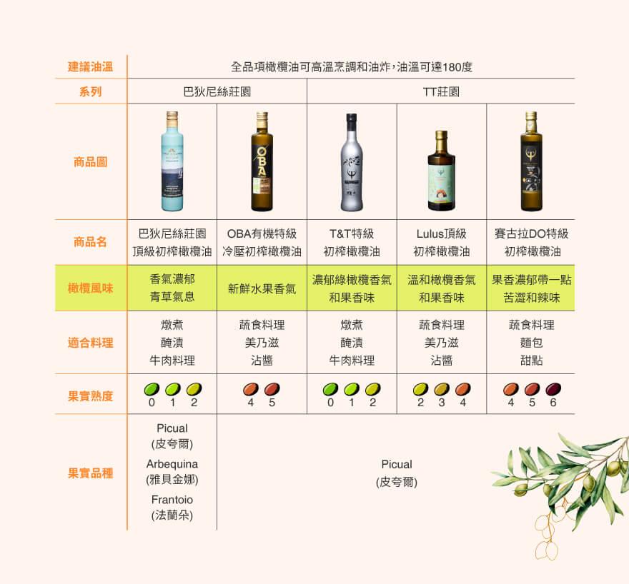 【橄欖油小教室】 不可不知的橄欖油熱門品種