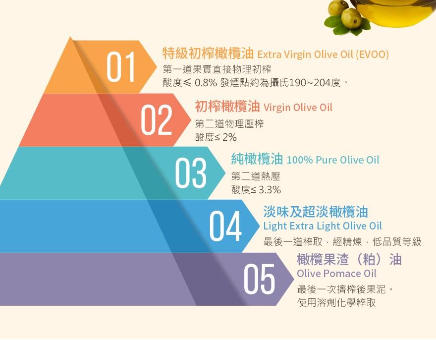 市售橄欖油這麼多如何挑選? 教你從[商品標籤]認識優質橄欖油