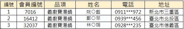 【週年慶-得獎名單】每週抽3名送-義廚寶小湯鍋(更新12/3抽獎)