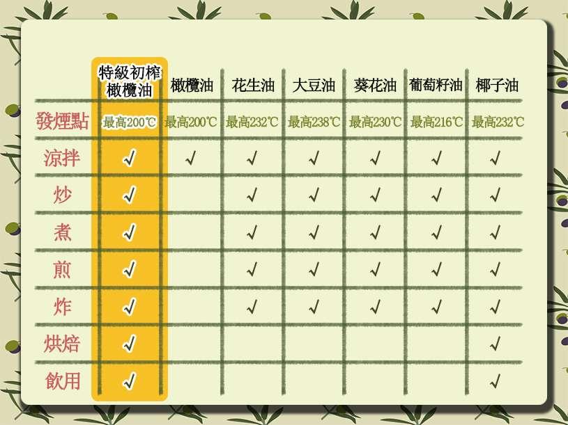 台灣食用油這麼多,料理到底該挑選哪種油才好? 揭密熱門植物油食法