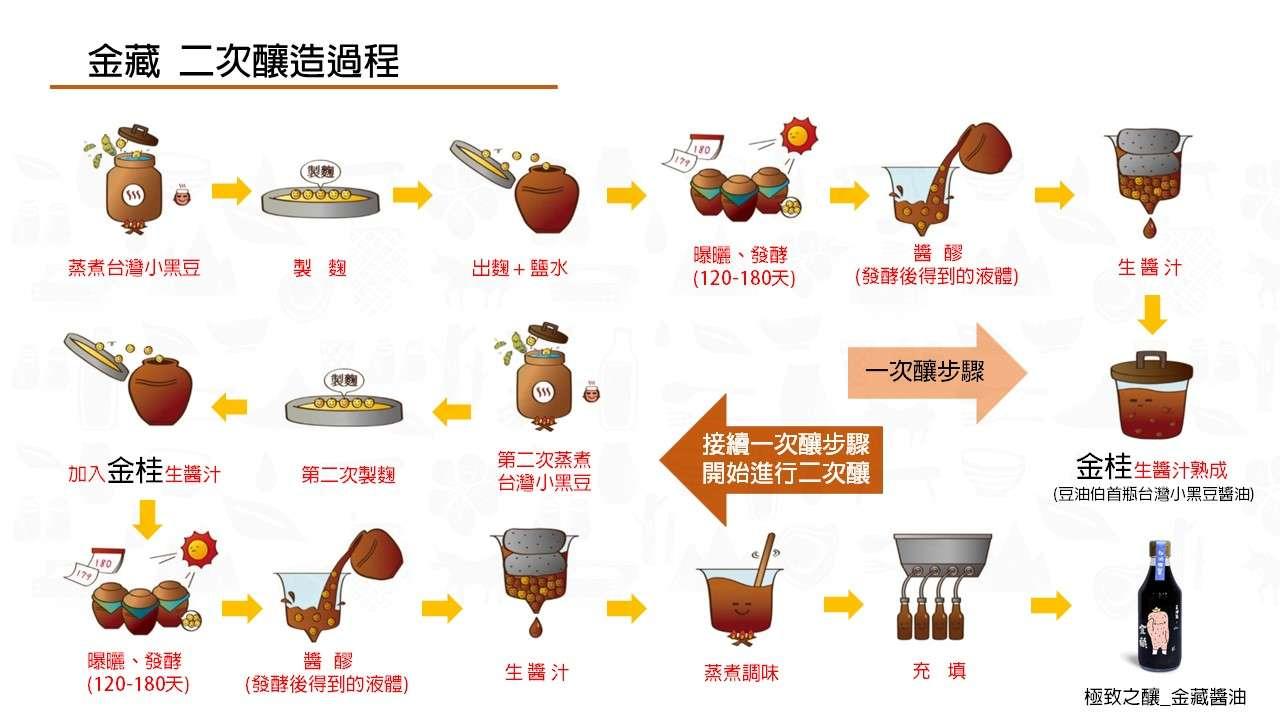 台灣原生種小黑豆  打造全新台灣風味醬油   豆油伯 「金藏」二次釀醬油 跨界問市