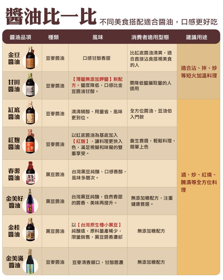 【65折】缸底+甘田(薄鹽)+金美滿(無添加糖) 醬油+粉亮袋*4(共12瓶)